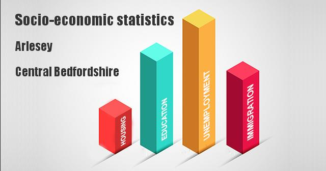 Socio-economic statistics for Arlesey, Central Bedfordshire