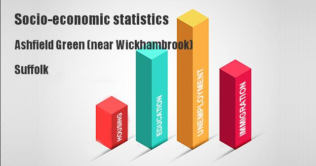 Socio-economic statistics for Ashfield Green (near Wickhambrook), Suffolk