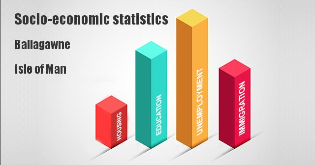 Socio-economic statistics for Ballagawne, Isle of Man