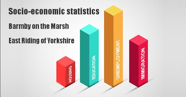 Socio-economic statistics for Barmby on the Marsh, East Riding of Yorkshire