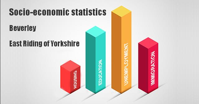 Socio-economic statistics for Beverley, East Riding of Yorkshire