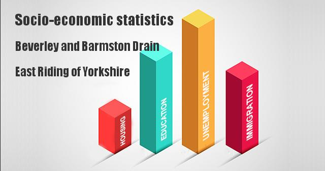 Socio-economic statistics for Beverley and Barmston Drain, East Riding of Yorkshire