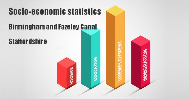 Socio-economic statistics for Birmingham and Fazeley Canal, Staffordshire