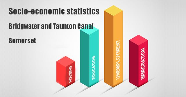 Socio-economic statistics for Bridgwater and Taunton Canal, Somerset