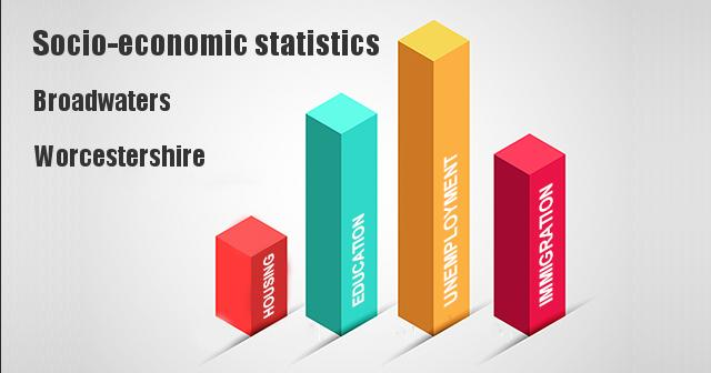 Socio-economic statistics for Broadwaters, Worcestershire