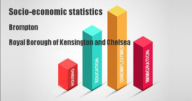 Socio-economic statistics for Brompton, Royal Borough of Kensington and Chelsea