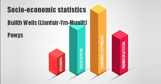 Socio-economic statistics for Builth Wells (Llanfair-Ym-Muallt), Powys