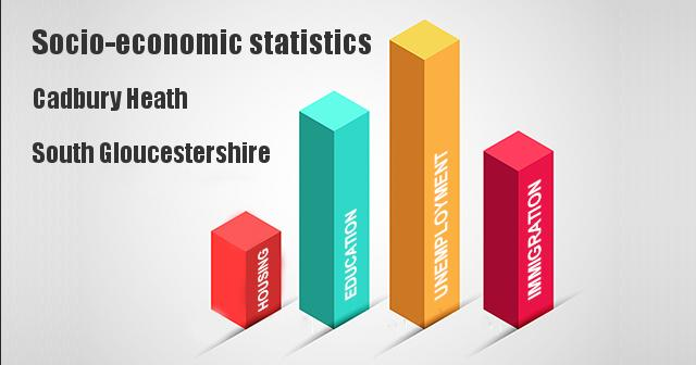 Socio-economic statistics for Cadbury Heath, South Gloucestershire