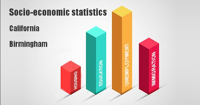 Socio-economic statistics for California, Birmingham