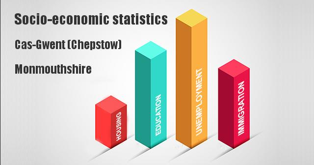Socio-economic statistics for Cas-Gwent (Chepstow), Monmouthshire