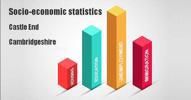 Socio-economic statistics for Castle End, Cambridgeshire