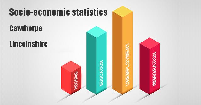 Socio-economic statistics for Cawthorpe, Lincolnshire