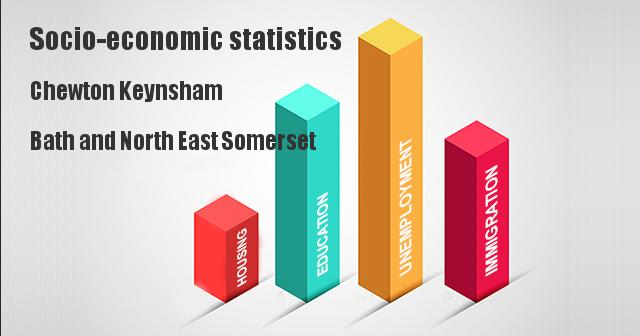 Socio-economic statistics for Chewton Keynsham, Bath and North East Somerset