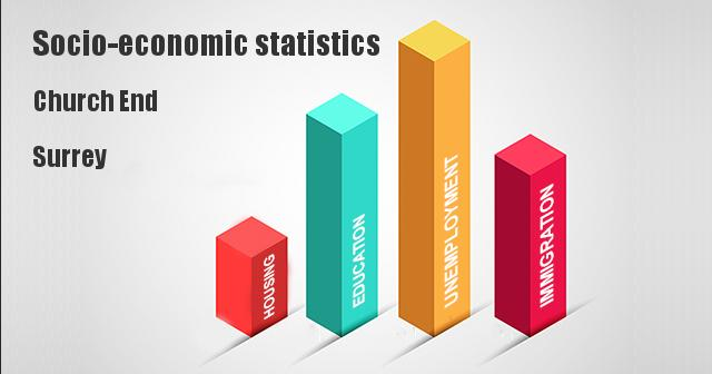 Socio-economic statistics for Church End, Surrey, Surrey