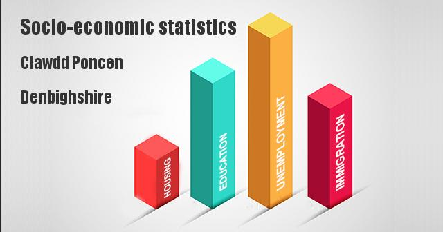 Socio-economic statistics for Clawdd Poncen, Denbighshire