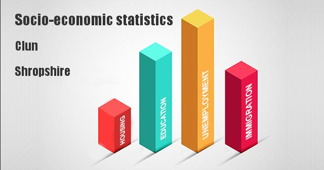 Socio-economic statistics for Clun, Shropshire