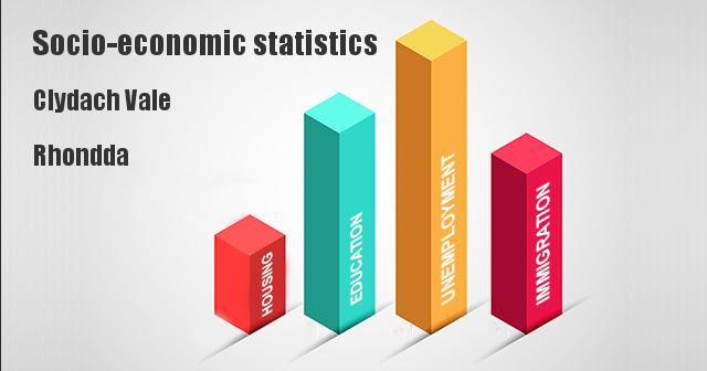 Socio-economic statistics for Clydach Vale, Rhondda, Cynon, Taff