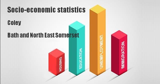 Socio-economic statistics for Coley, Bath and North East Somerset