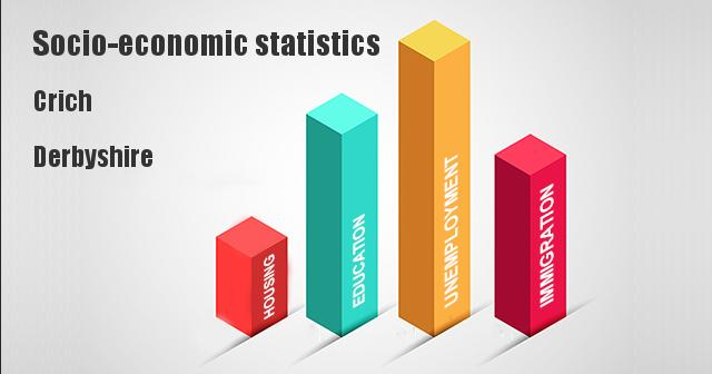 Socio-economic statistics for Crich, Derbyshire