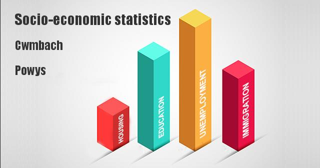 Socio-economic statistics for Cwmbach, Powys