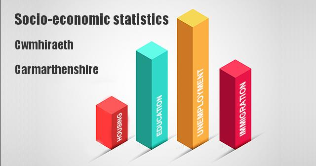 Socio-economic statistics for Cwmhiraeth, Carmarthenshire