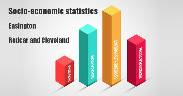 Socio-economic statistics for Easington, Redcar and Cleveland