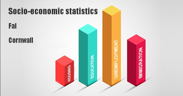 Socio-economic statistics for Fal, Cornwall
