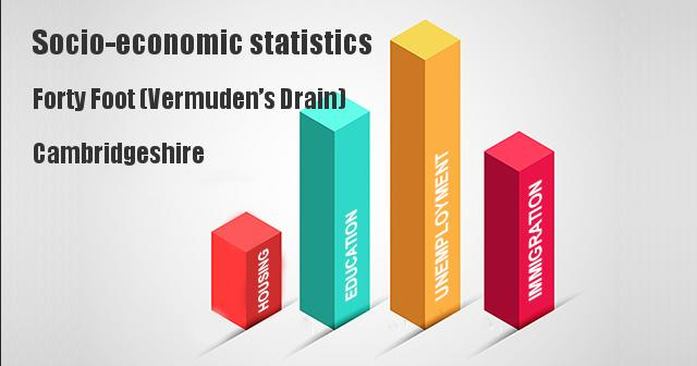 Socio-economic statistics for Forty Foot (Vermuden's Drain), Cambridgeshire