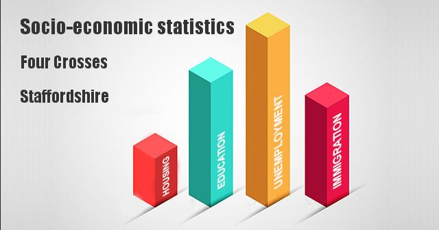 Socio-economic statistics for Four Crosses, Staffordshire