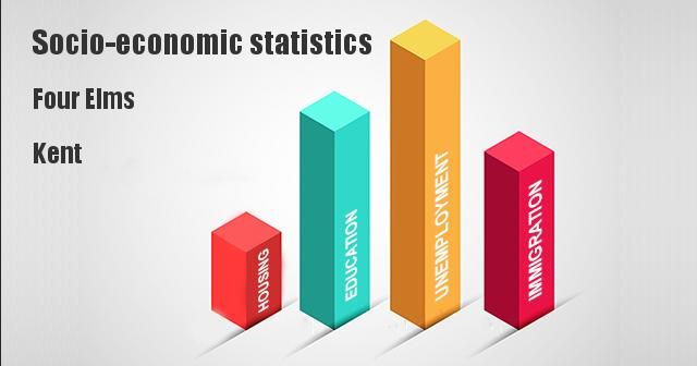 Socio-economic statistics for Four Elms, Kent