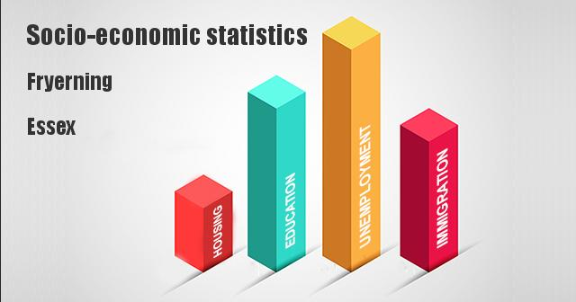 Socio-economic statistics for Fryerning, Essex
