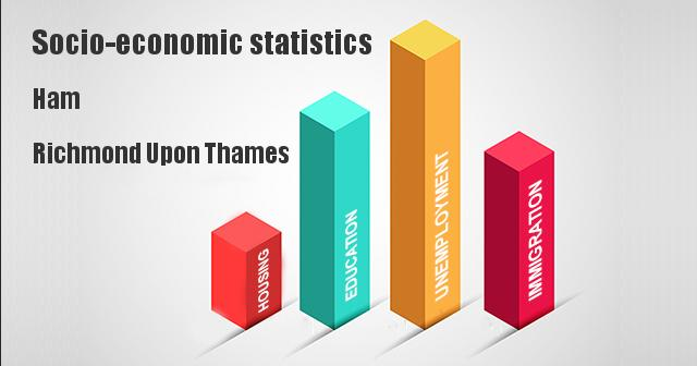 Socio-economic statistics for Ham, Richmond Upon Thames
