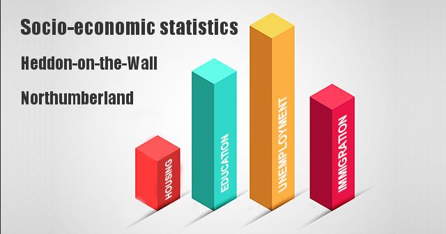 Socio-economic statistics for Heddon-on-the-Wall, Northumberland