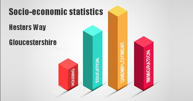 Socio-economic statistics for Hesters Way, Gloucestershire