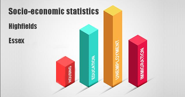 Socio-economic statistics for Highfields, Essex