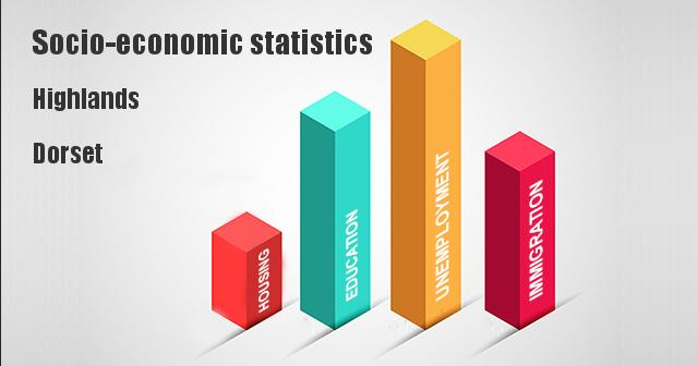 Socio-economic statistics for Highlands, Dorset