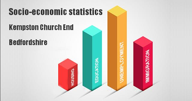 Socio-economic statistics for Kempston Church End, Bedfordshire
