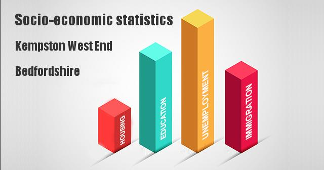 Socio-economic statistics for Kempston West End, Bedfordshire