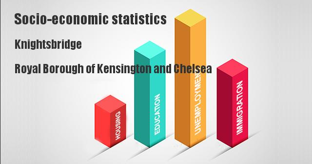 Socio-economic statistics for Knightsbridge, Royal Borough of Kensington and Chelsea