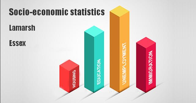 Socio-economic statistics for Lamarsh, Essex