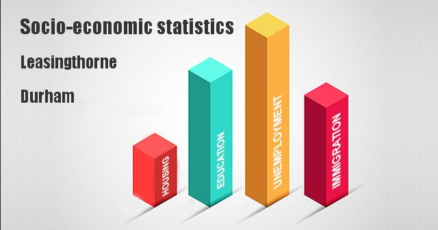 Socio-economic statistics for Leasingthorne, Durham