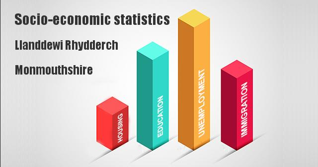 Socio-economic statistics for Llanddewi Rhydderch, Monmouthshire