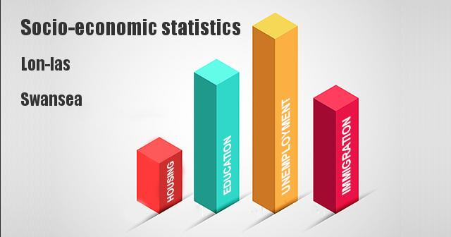 Socio-economic statistics for Lon-las, Swansea