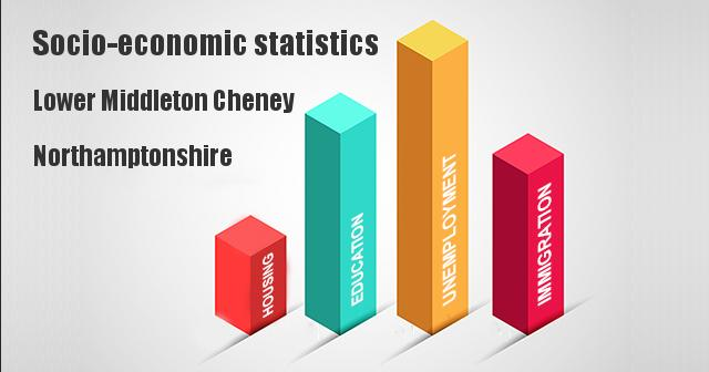 Socio-economic statistics for Lower Middleton Cheney, Northamptonshire
