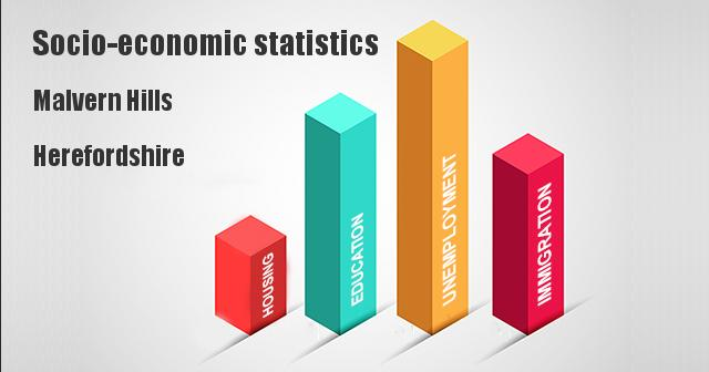 Socio-economic statistics for Malvern Hills, Herefordshire, Worcestershire, Gloucestershire