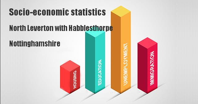 Socio-economic statistics for North Leverton with Habblesthorpe, Nottinghamshire