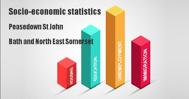 Socio-economic statistics for Peasedown St John, Bath and North East Somerset