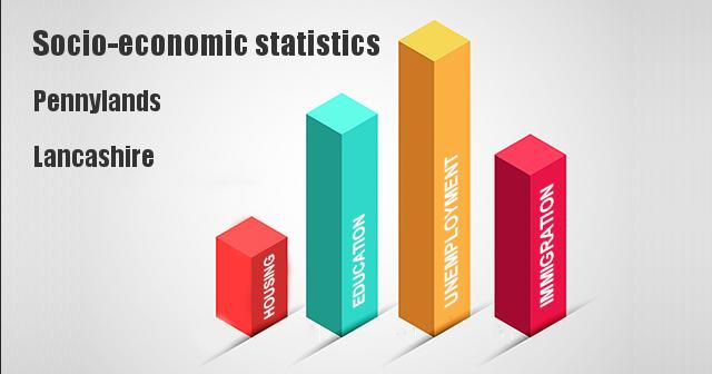 Socio-economic statistics for Pennylands, Lancashire