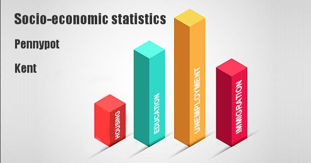 Socio-economic statistics for Pennypot, Kent