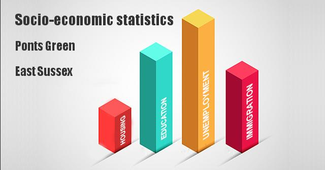 Socio-economic statistics for Ponts Green, East Sussex